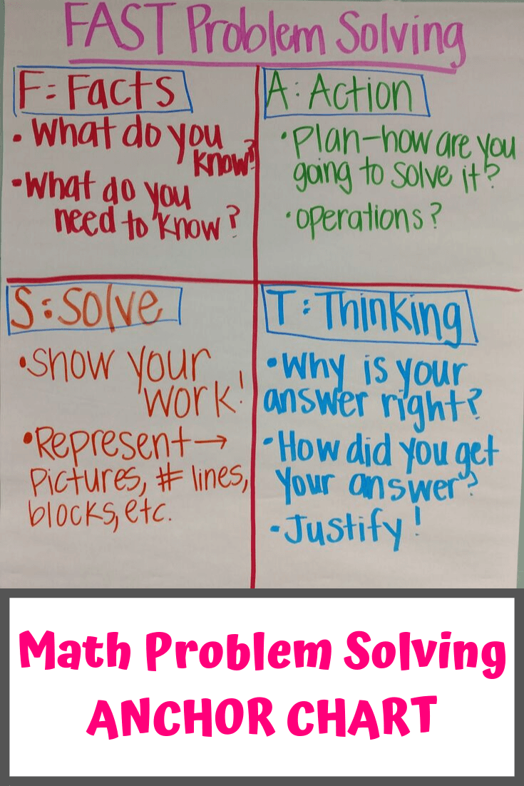 Fast Math Problem Solving Anchor Chart Fast Action Solve Thinking Math Problem Solving Anchor Chart Math Word Problems Math Problem Solving [ 1102 x 735 Pixel ]
