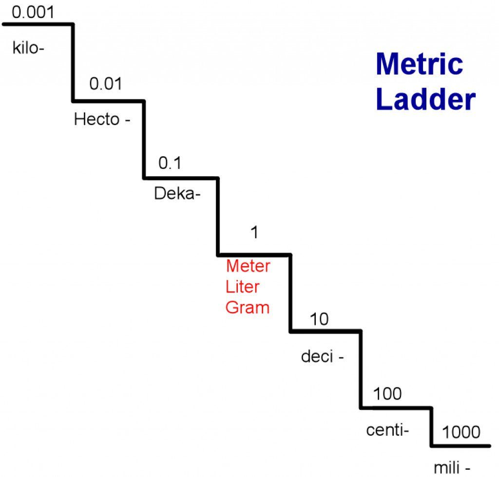 worksheet Metric Mania Worksheet converting within the metric system using staircase staircase