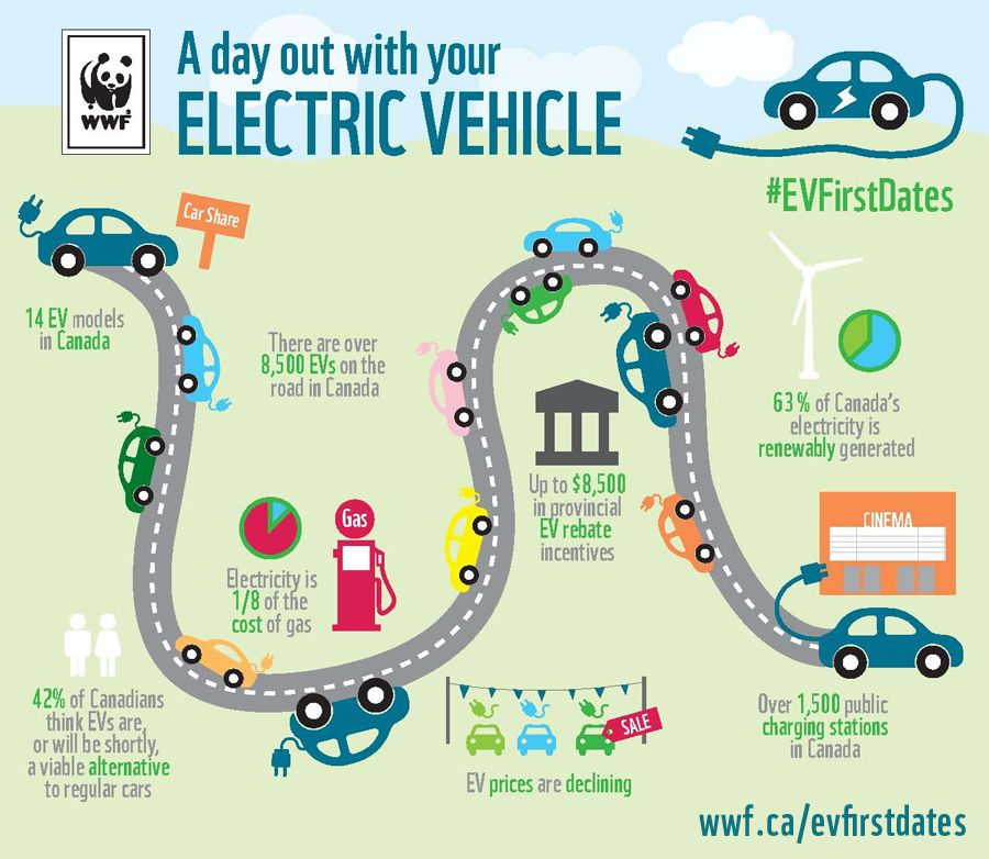 Electric vehicles can reduce greenhouse gas emissions from