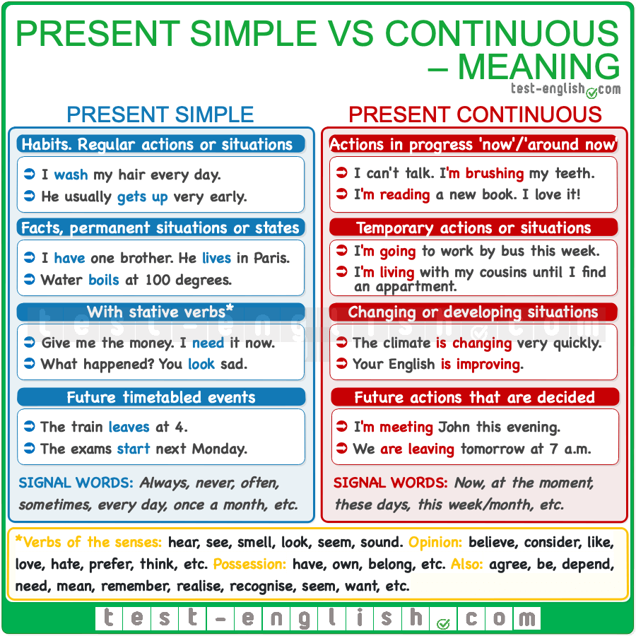 Present Simple Or Present Continuous Easy English Grammar Grammar And Vocabulary English Grammar