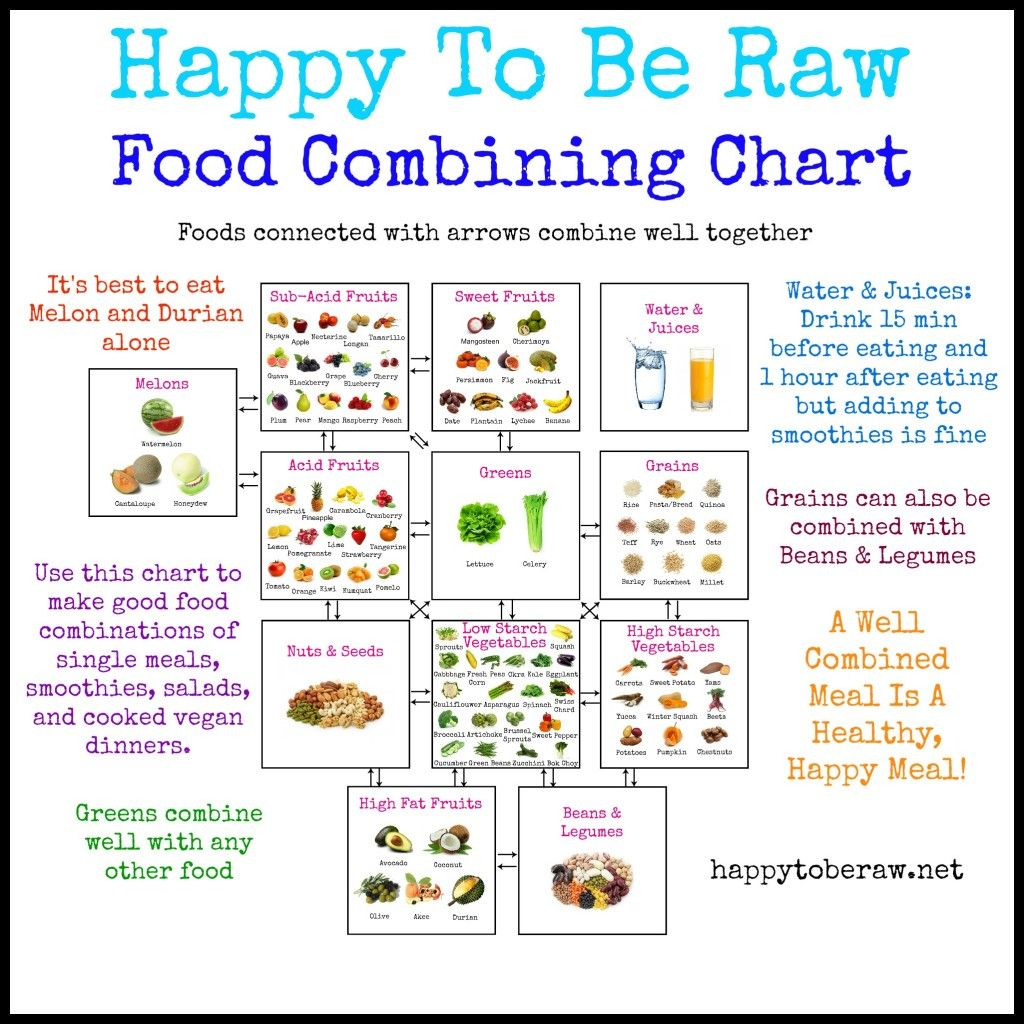 image regarding Food Combining Chart Printable identified as Food stuff Combining Chart - Pleased Towards Be Uncooked - Click on in direction of enlarge or