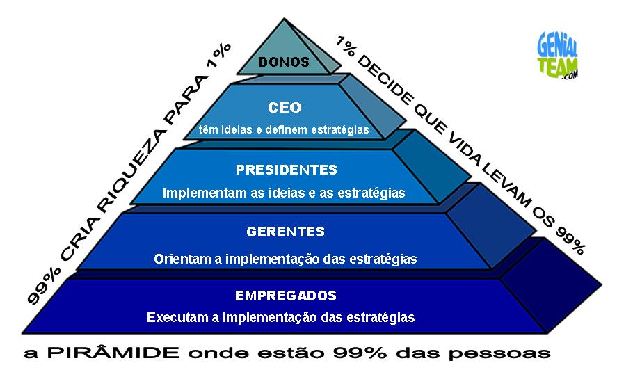 99% das pessoas apenas decide 1% da sua vida...