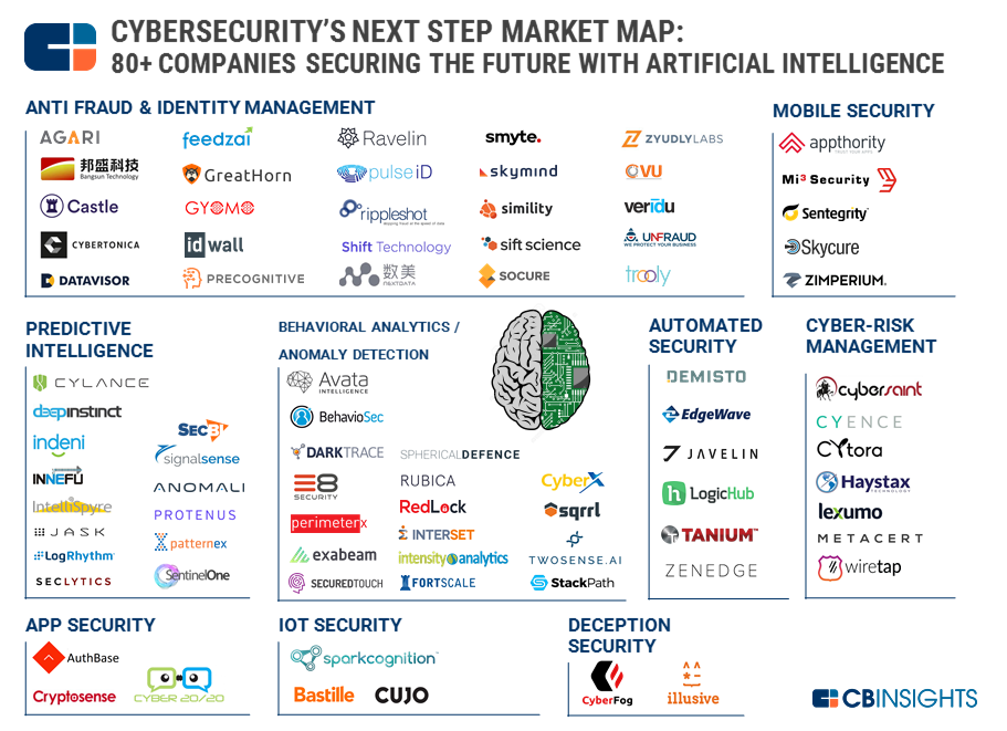 Ai In Cybersecurity Startups Landscape Startup Marketing Cyber