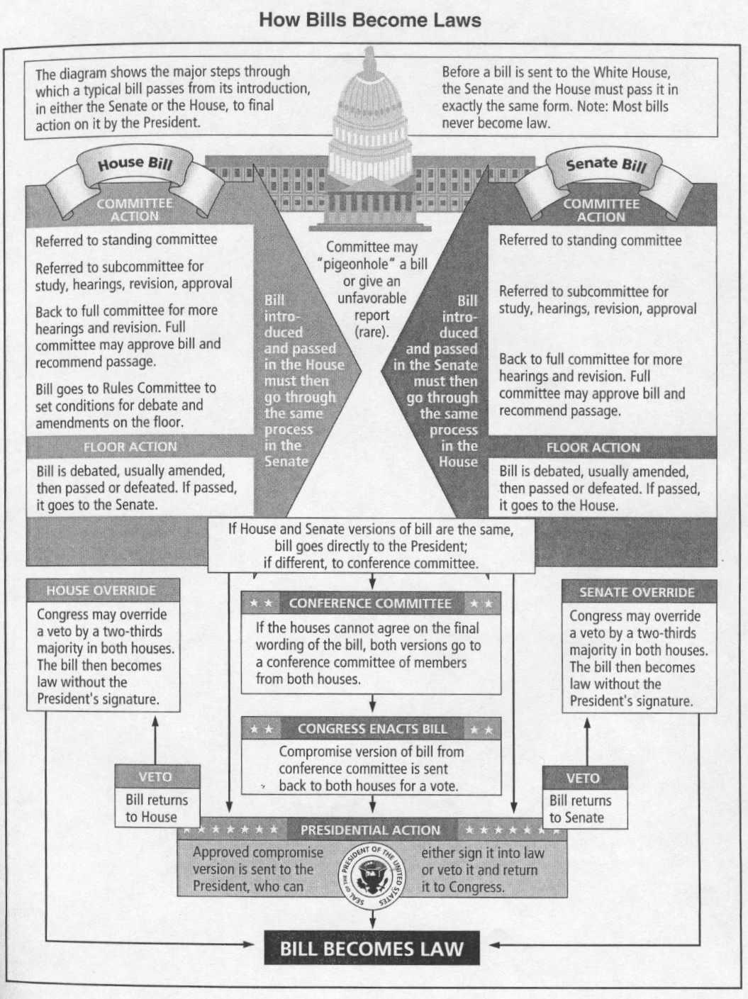 13 Curriculum U S Gov How A Bill Becomes Law Ideas Bills Social Studies Law