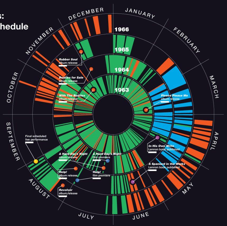 timeline  beatles work schedule infographic