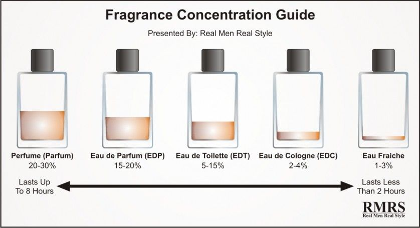 diferencas fragrancias perfume eau