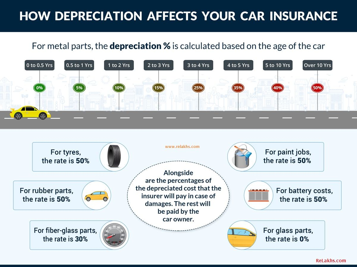 What Is Zero Depreciation Or Zero Dep In Car Insurance Top 12