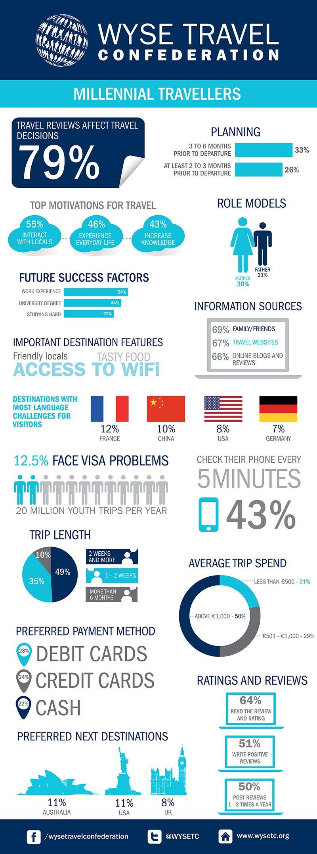 3 Travel Infographics for Tour & Activity Operators