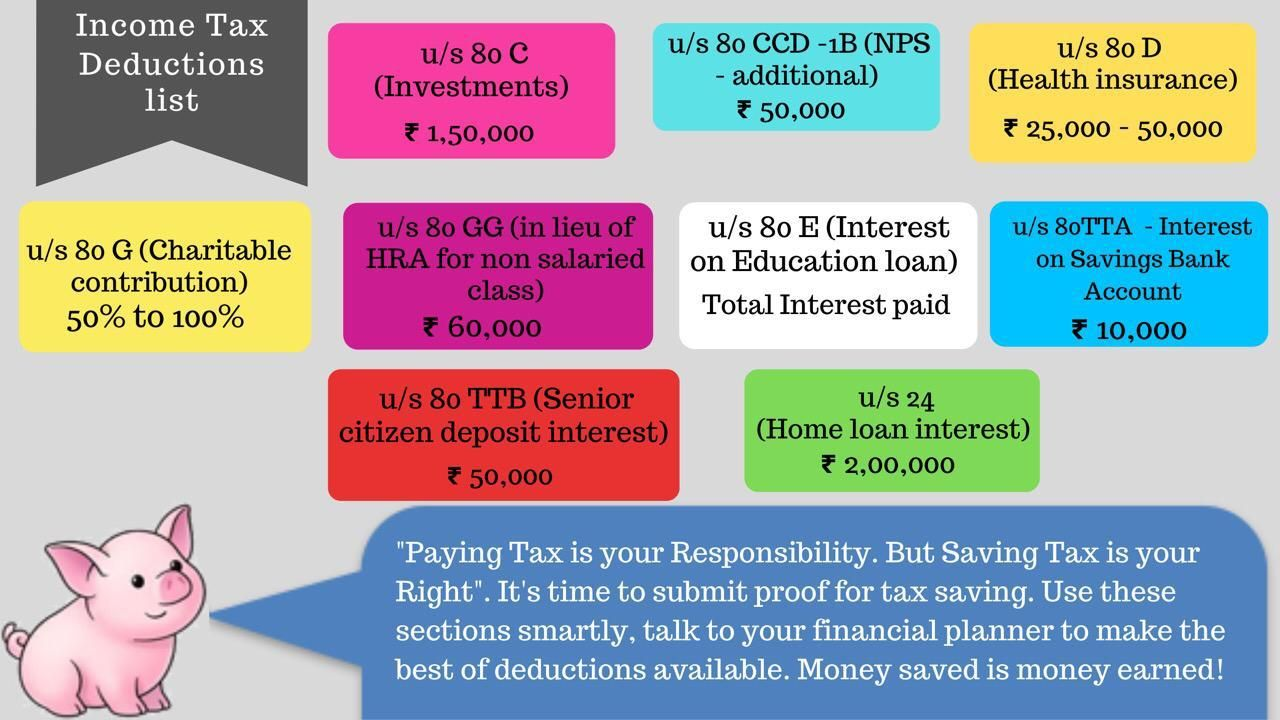 How To Invest Money To Save Income Tax