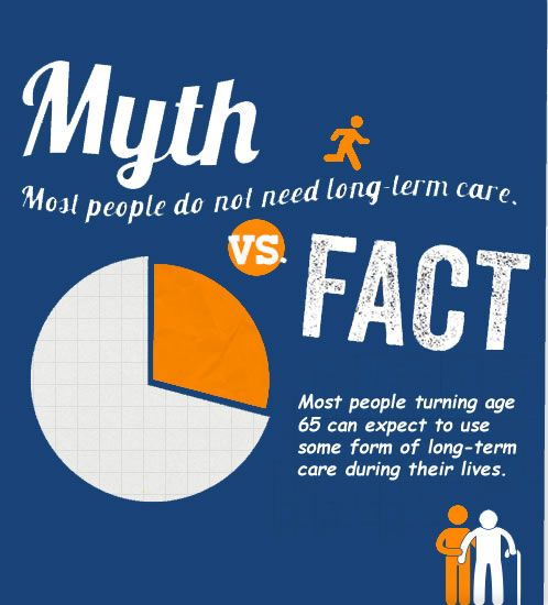 Myth Most People Do Not Need Long Term Care Fact 70 Of People