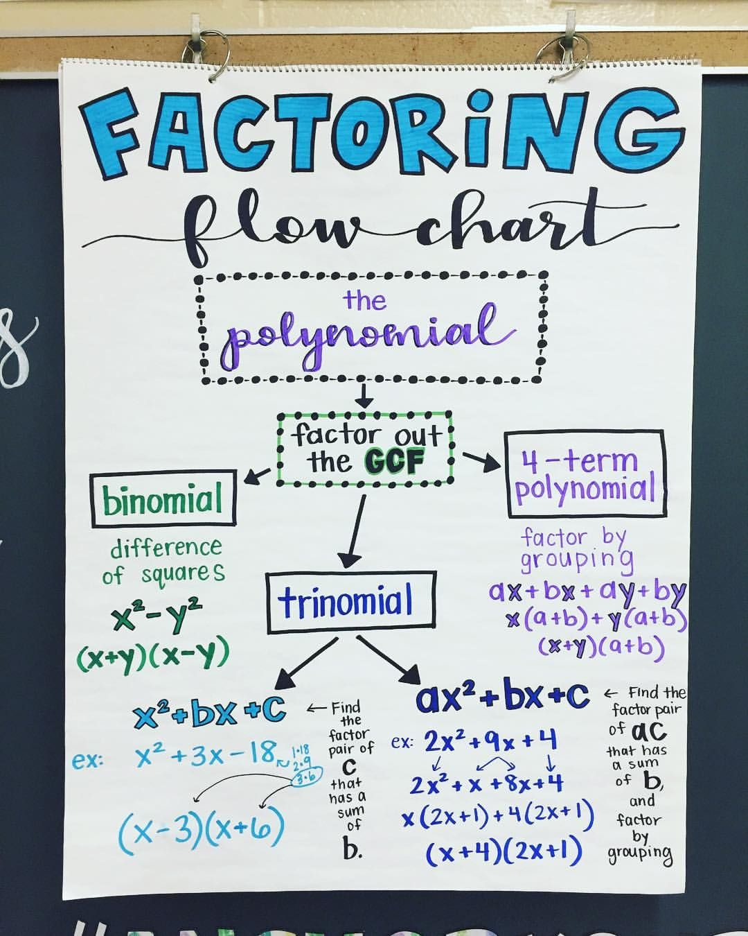 Factoring Starts Monday And I Am So Excited Algebra Anchor Chart For Math