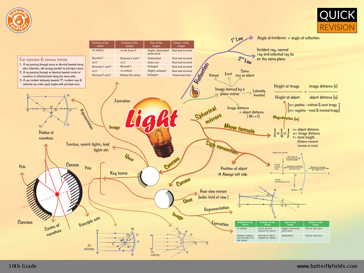 Light Reflection And Refraction Cbse Grade10 Science