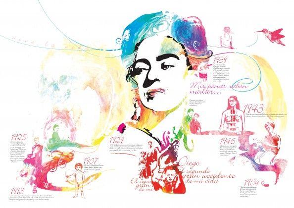 Frida Kahlo Infographic