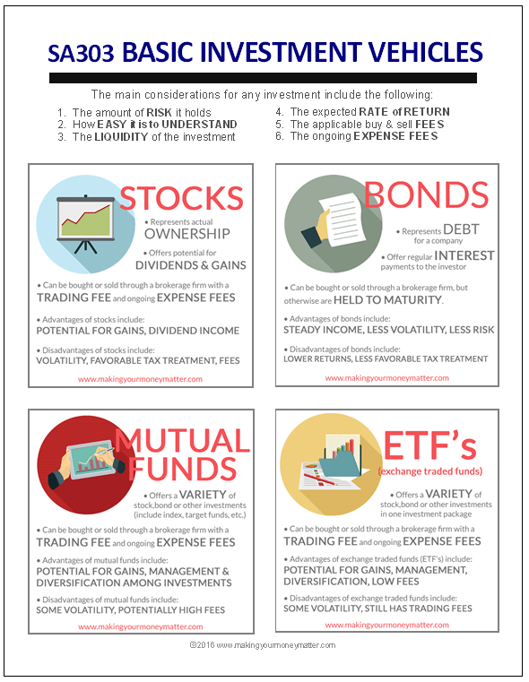 Sa303 Investing Basics Stocks Bonds Mutual Funds Etf S