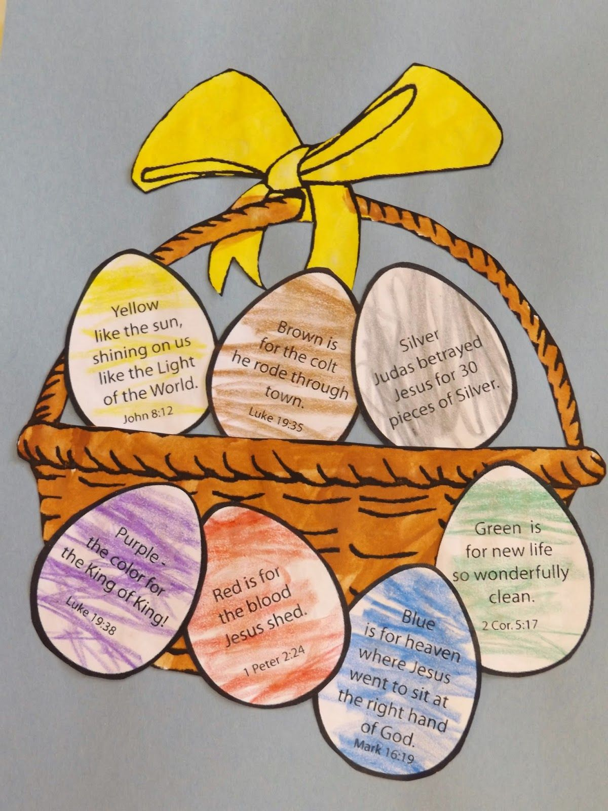 The Christian Easter Basket