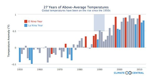 El Nino Officially Declared For 2015 Weather And Climate Temperature Chart Essay On Global Warming Wikipedia