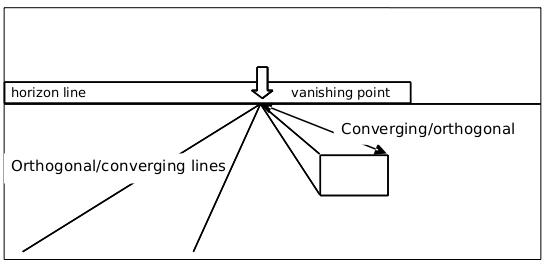 orthogonal lines - Google Search   One-Point Perspective ... Orthogonal Art