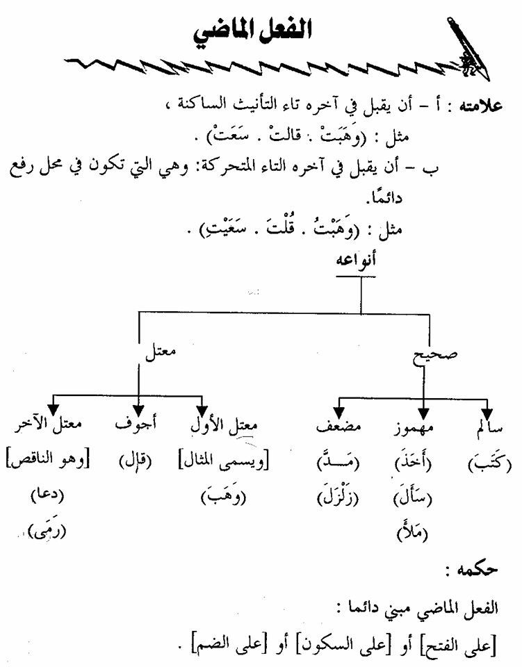Pin By Rana Sakr On اللغة العربية Learning Arabic Arabic Language Learn Arabic Language
