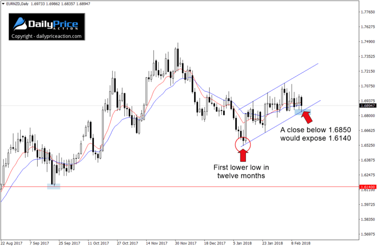 Eurnzd Inches Closer To The Edge Day Trading Forex Trading