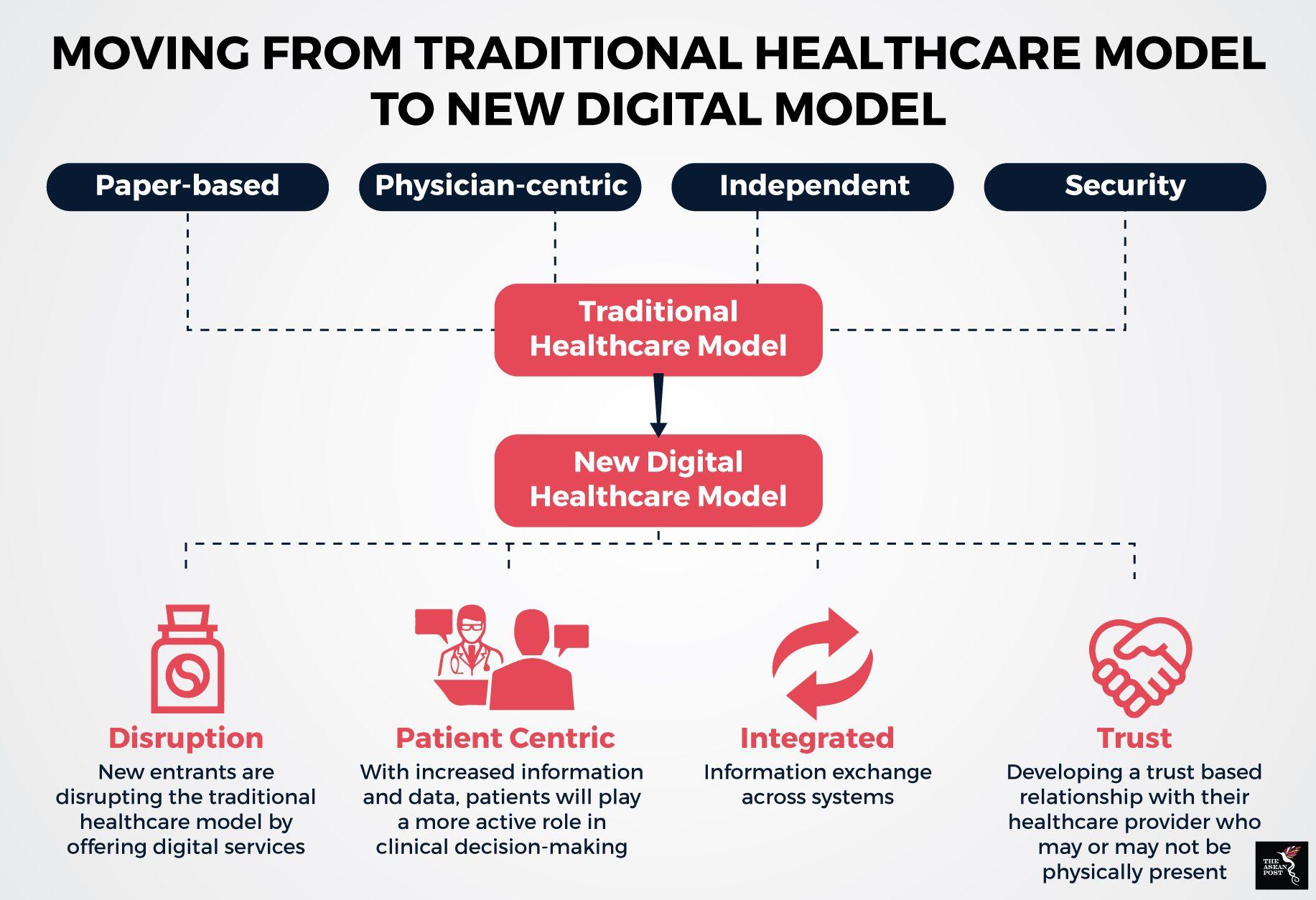The potential of digital healthcare Digital healthcare