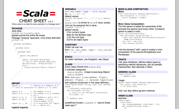 best cheat sheet for designers and developers - scala | It | Cheat