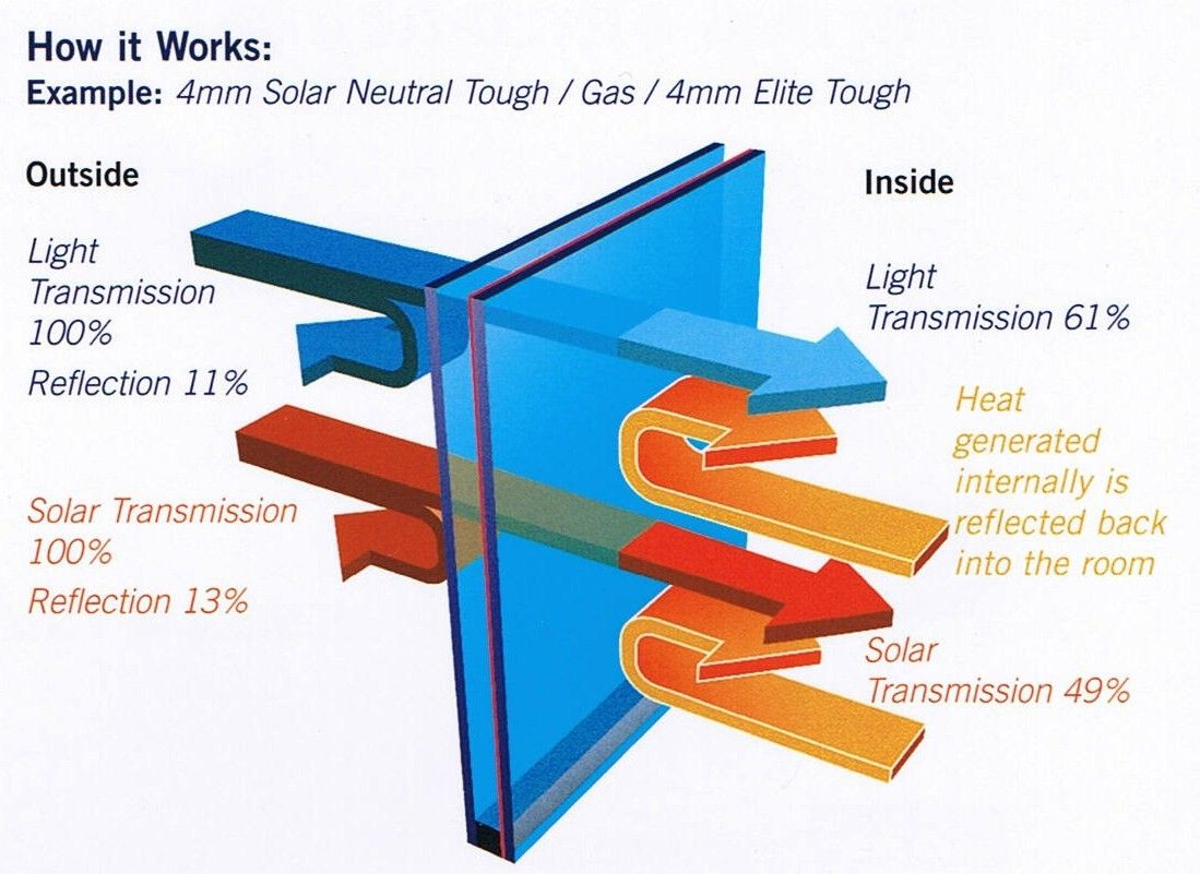 Illustration shows how windows with low e coatings reflect back part - Low E Glass Allows Sunlight To Pass Through But Reflects Infrared Radiation