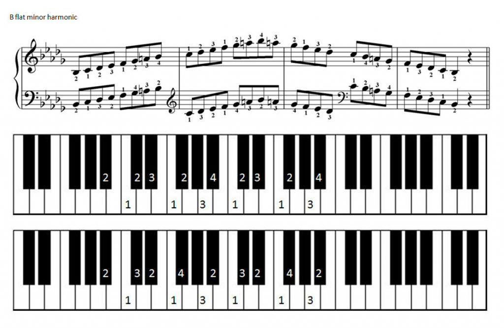 B Flat Harmonic Minor Scale For Piano Piano Scales Major Scale