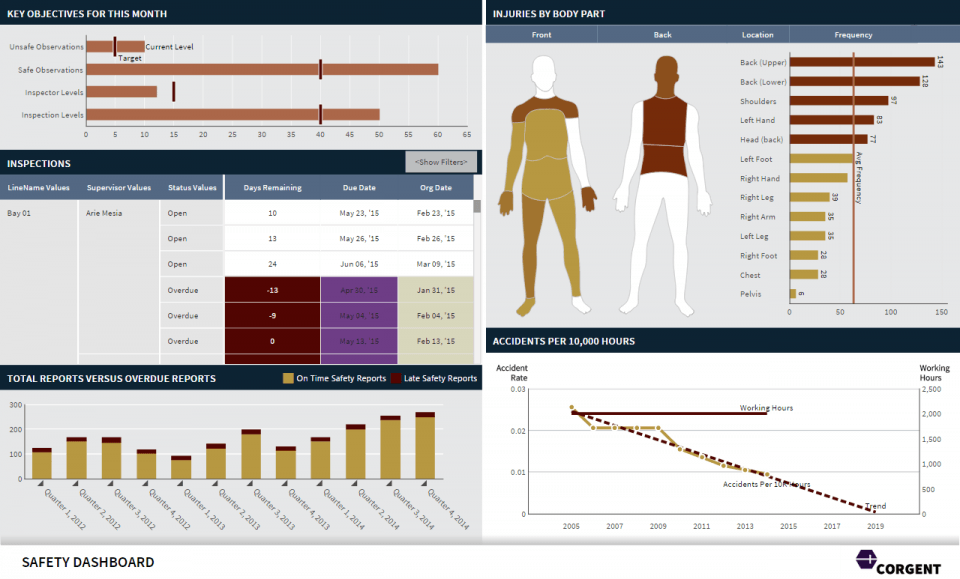 A dashboard showing safety metrics and kpis such as for Accident statistics template