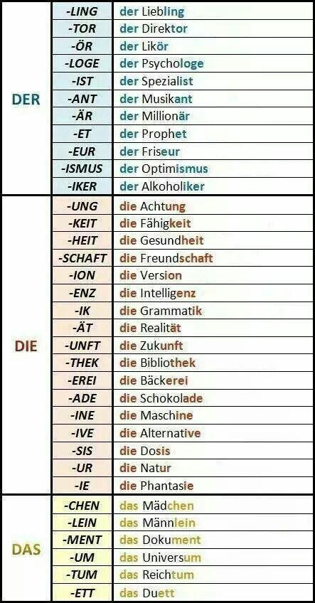 Mot De Liaison Allemand : liaison, allemand, Genre, (m/f/n), Selon, Terminaison, Allemand,, Apprendre, L'allemand,, Apprentissage, L'allemand