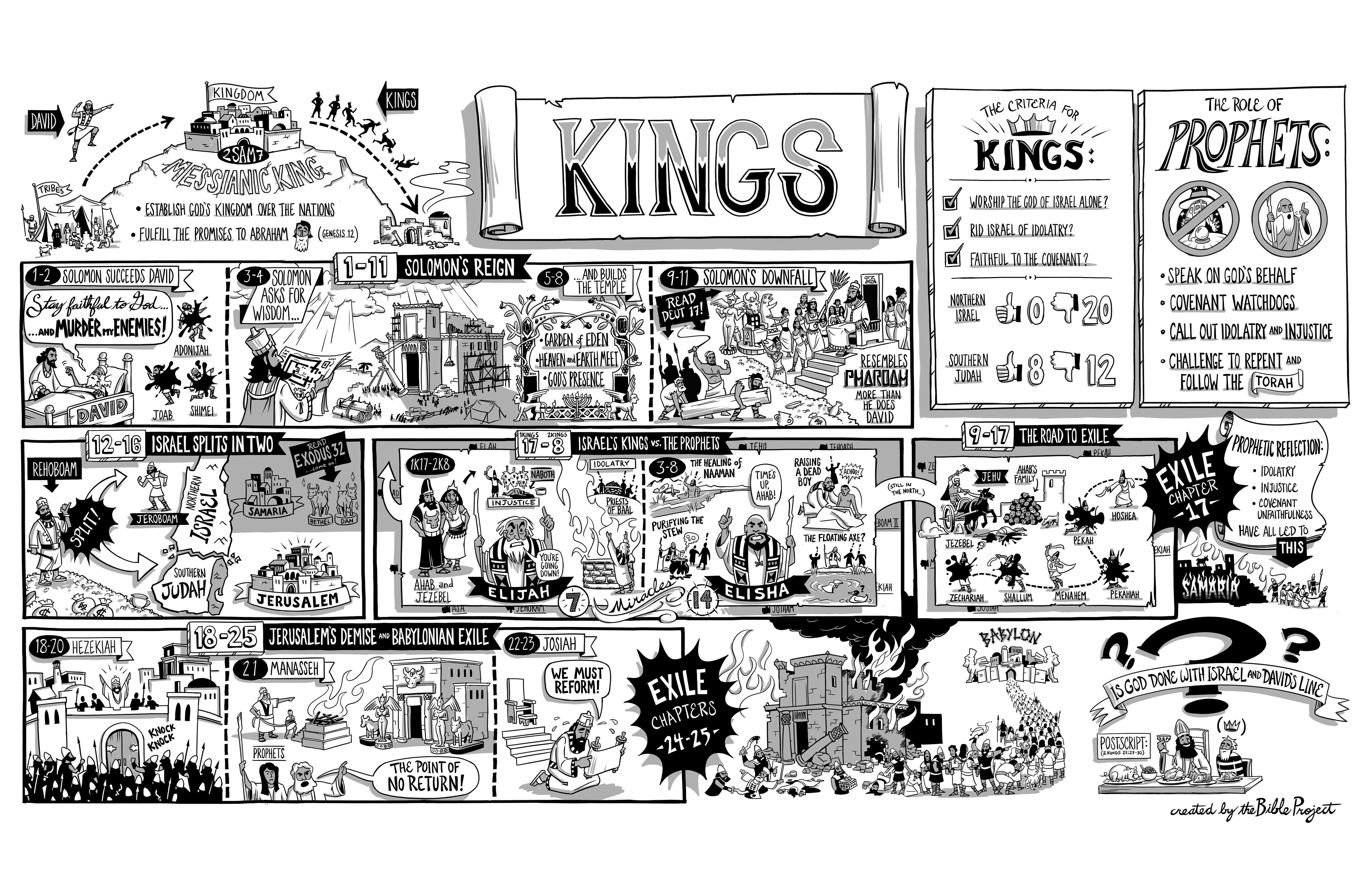 1st 2nd kings kids bible book bible study books