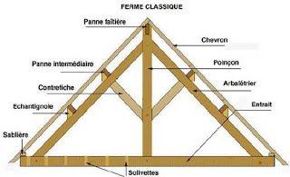 composition d 39 une charpente toiture charpente pinterest charpente composition et genie. Black Bedroom Furniture Sets. Home Design Ideas