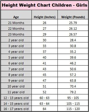 Girl Child Average Height & Weight Chart Well Riley is a giant ...