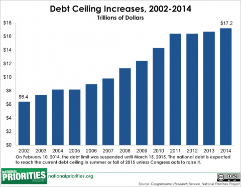 Six Things You Should Know About the Debt Ceiling | MomsRising's Blog