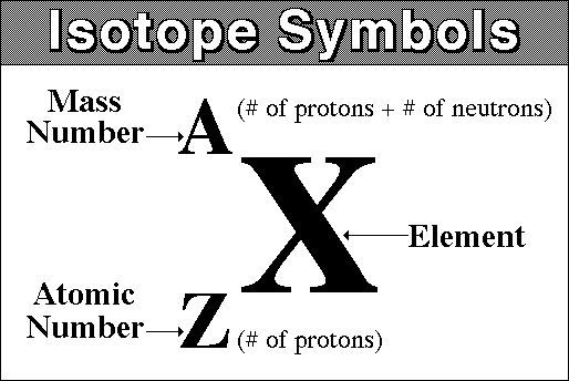 What is Iodine-126 isotope symbol ? Socratic Chemistry - best of periodic table with atomic mass
