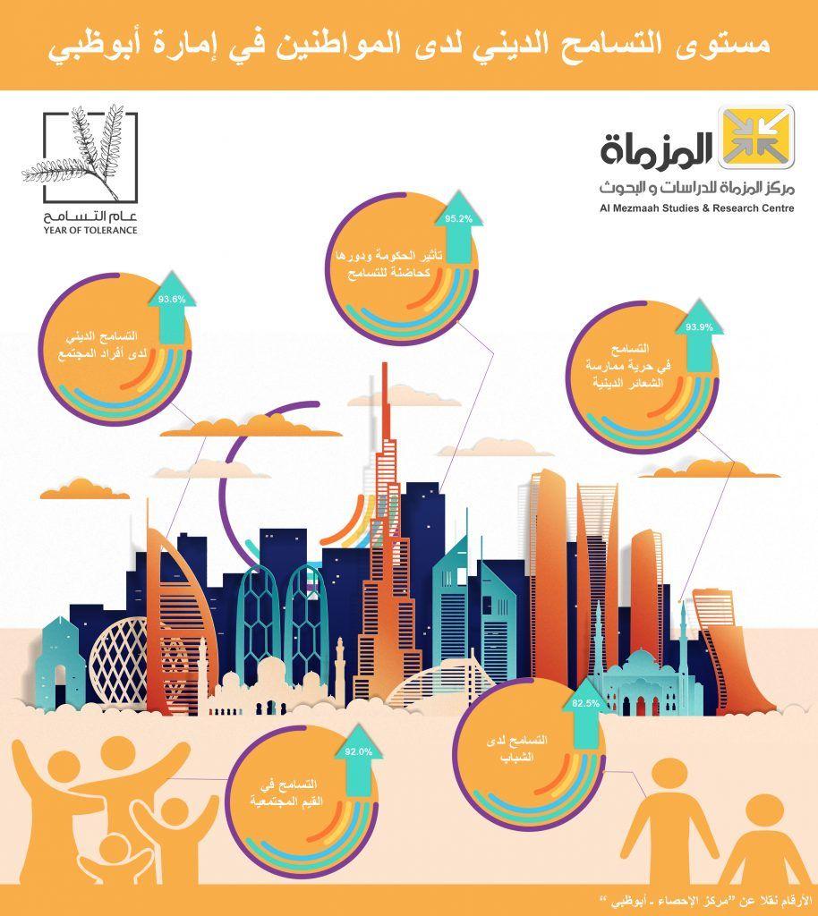 المؤشر الإماراتي مستوى التسامح الديني لدى المواطنين Research Centre Study Research