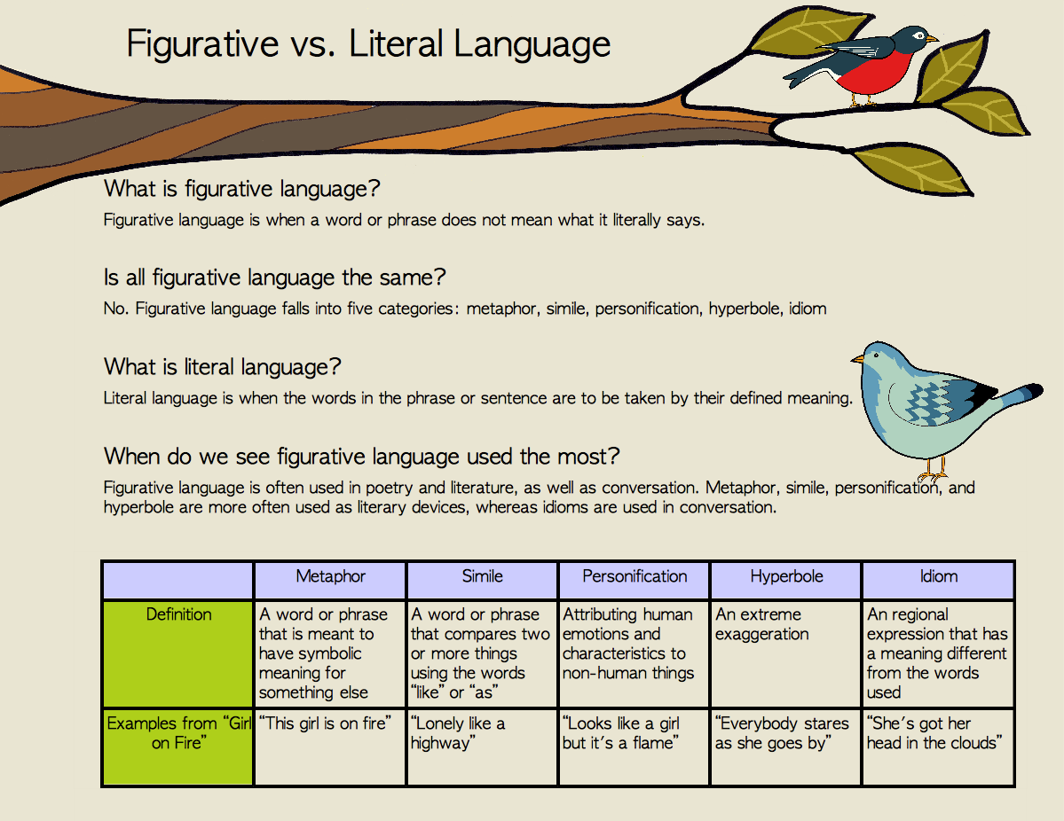 Here Is A Worksheet I Made About Figurative And Literal Language And