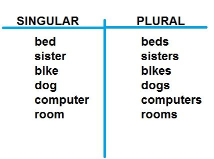 t chart singular plural Kindergarten ELA Pinterest English - examples of t charts