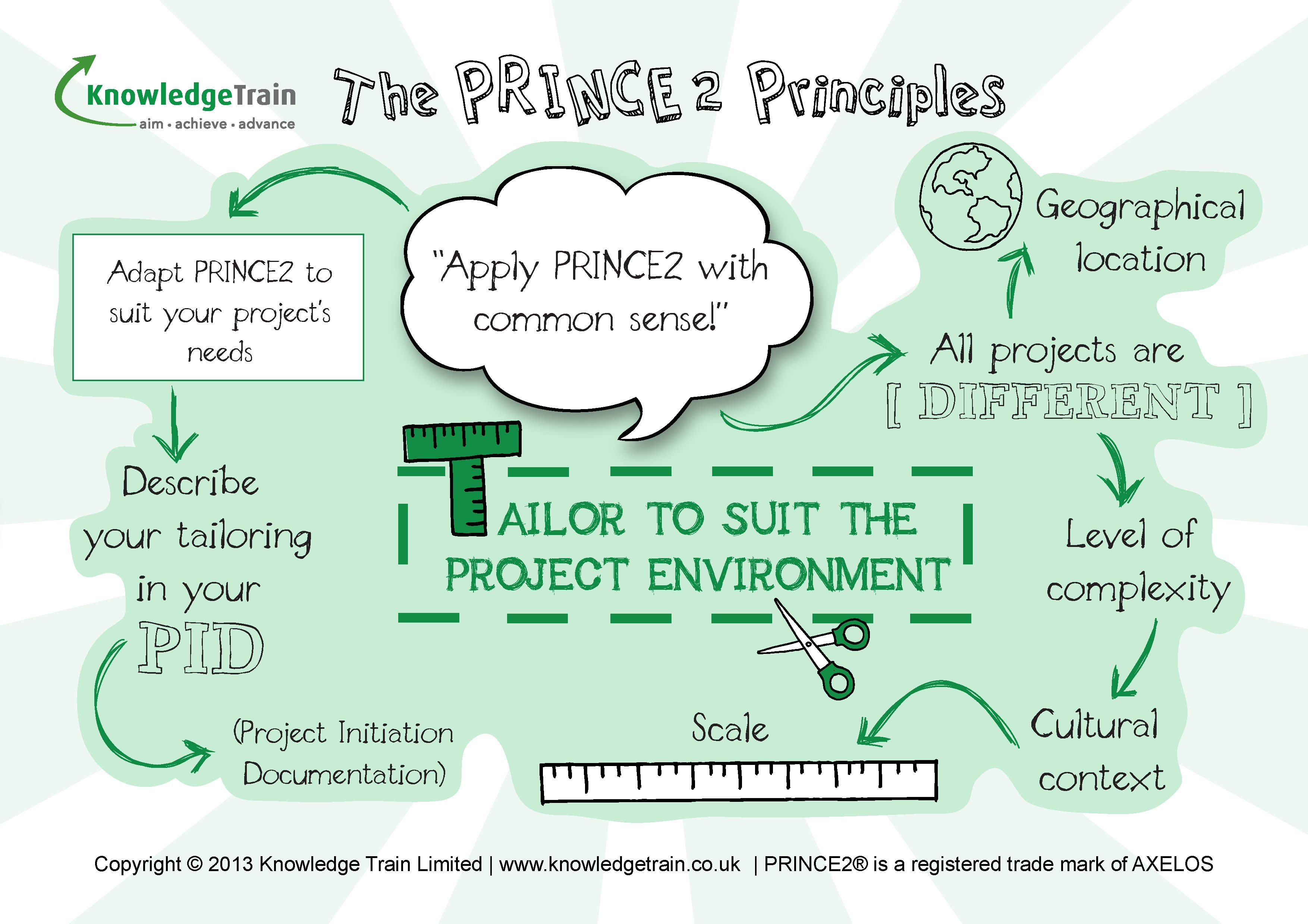 Prince2 Exam Revision Tips The Tailor To Suit The Project