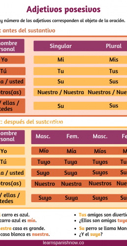 Adjetivos Posesivos Learning Spanish Blog Teaching Middle School