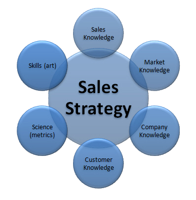 Your selling technique and your #sales_strategy are just a few of ...