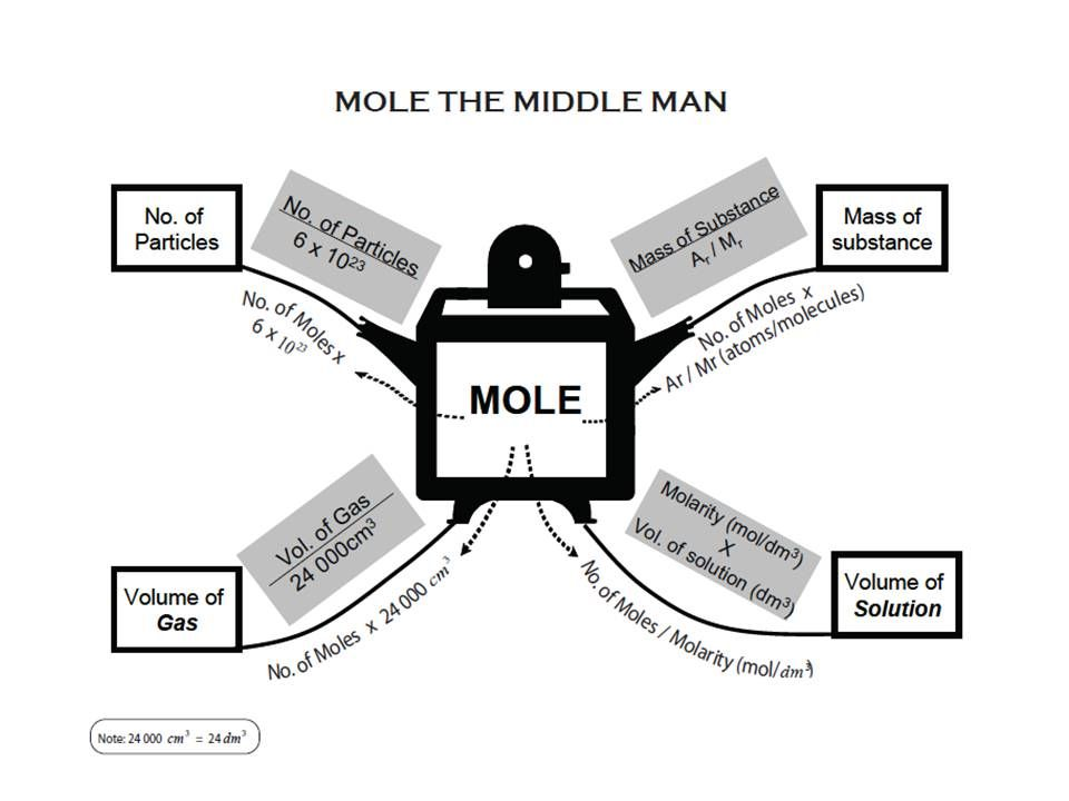 how to make a mole for chemistry class