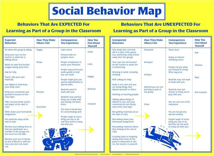 For professionals and parents to use with 3rd graders - adulthood - behavior log examples