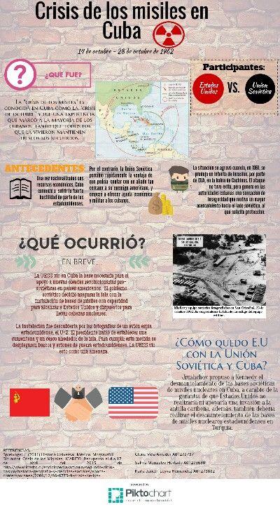 Itesm Campus Hgo La Crisis De Lo Misiles En Cuba Elaborado Por Salma Monsalv Ensenanza De La Historia Materia De Historia Historia Universal Contemporanea