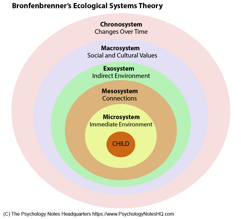 American Psychologist Urie Bronfenbrenner Formulated The Ecological Systems Theory To Explain How Ecological Systems Theory Ecological Systems Systems Theory