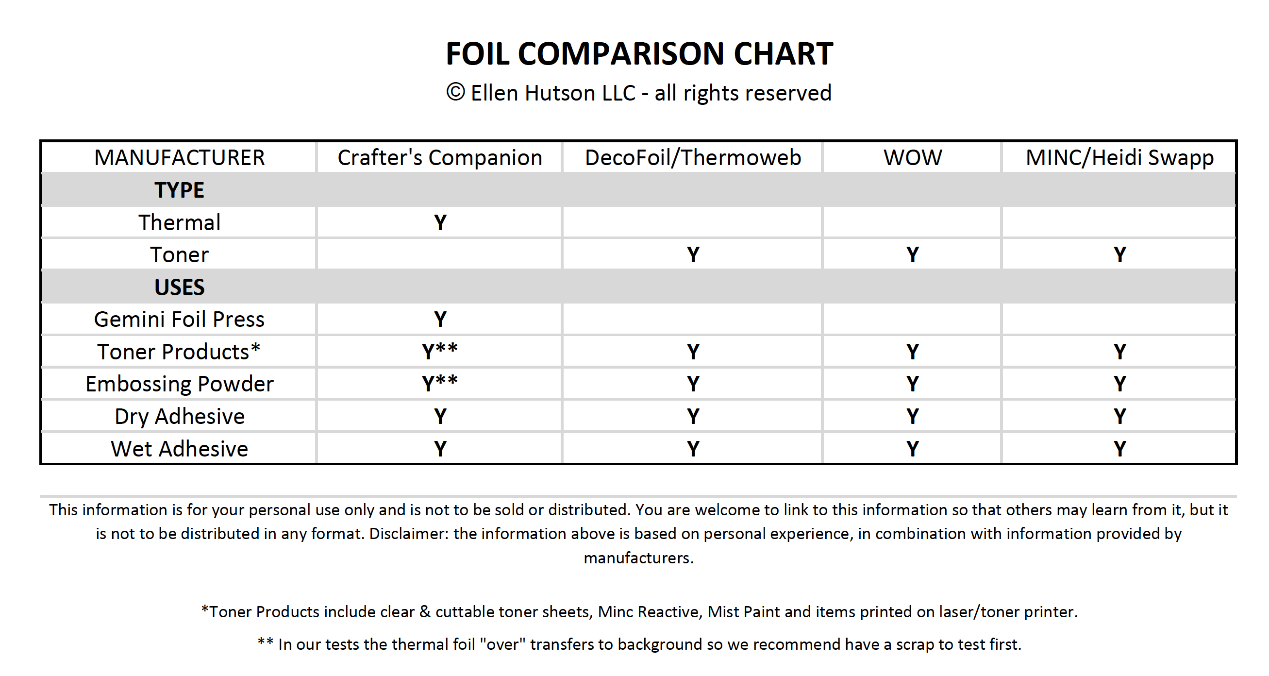 Foil FAQ for Cardmakers #compatibilitychart