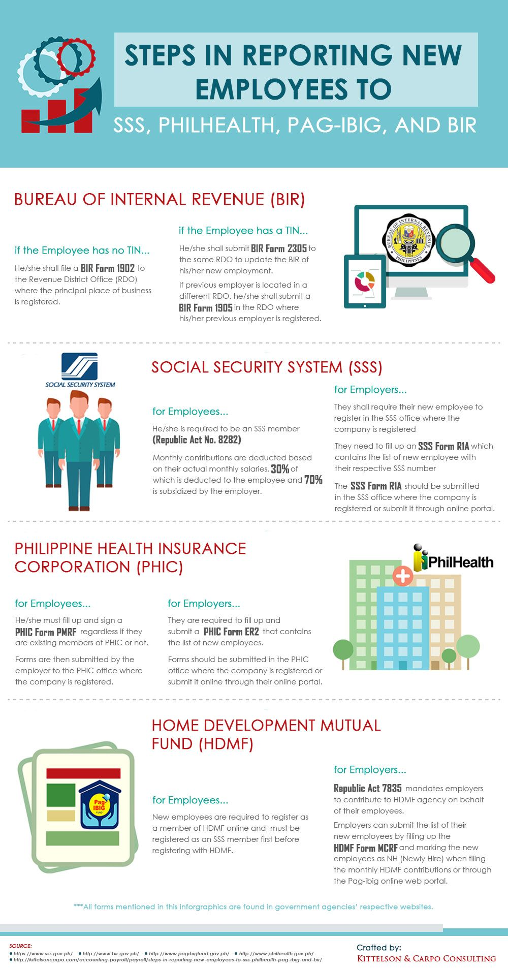 Steps In Reporting New Employees To Government Agencies Health