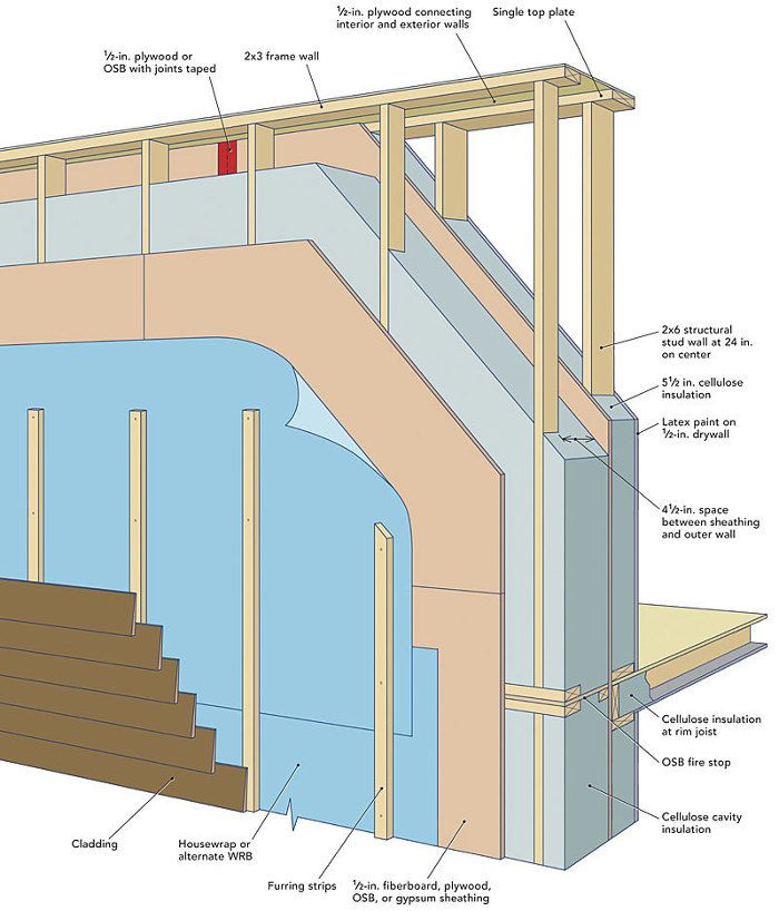 Lstiburek S Ideal Double Stud Wall Building A House Stud Walls Architecture Details