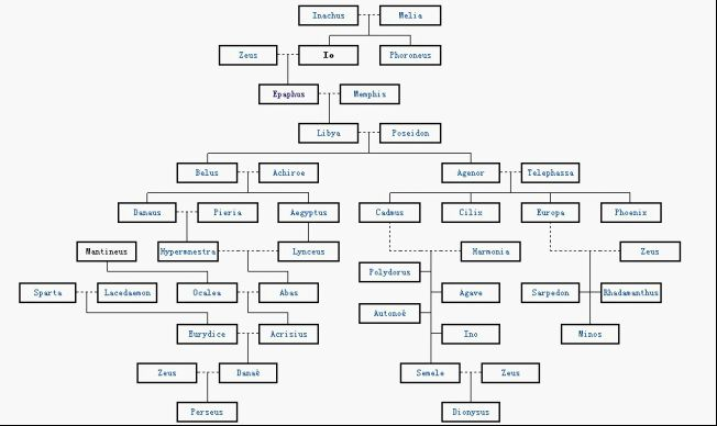 greek gods family tree starting with zeus - Google Search | Geekily