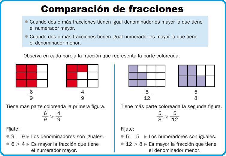 El Blog Del Profe Juan Mates Matemáticas 5º Comparacion De Fracciones Fracciones Para Primaria Comparando Fracciones
