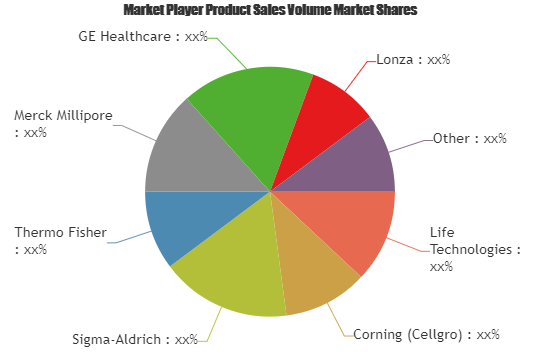 Animal Cell Culture Market Overview 2019 2025 Involved Key Players Life Technologies Corning Sigma Ald Banking Software Competitive Analysis Marketing Data